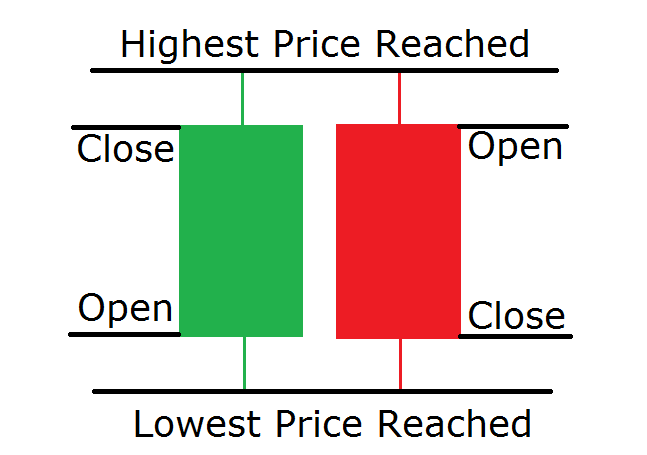 Price action candlestick analyse