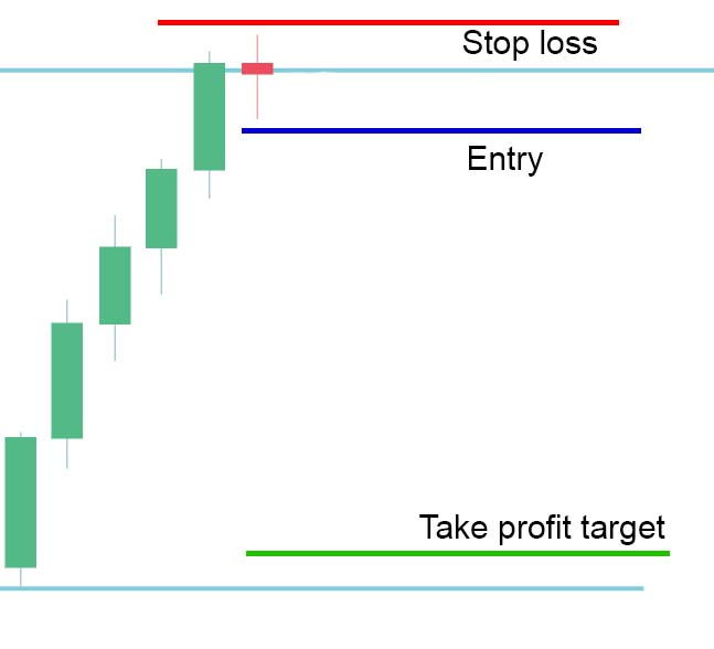 entry-price-action