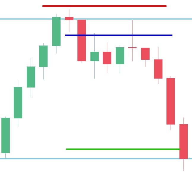 entry-stop-target-trade