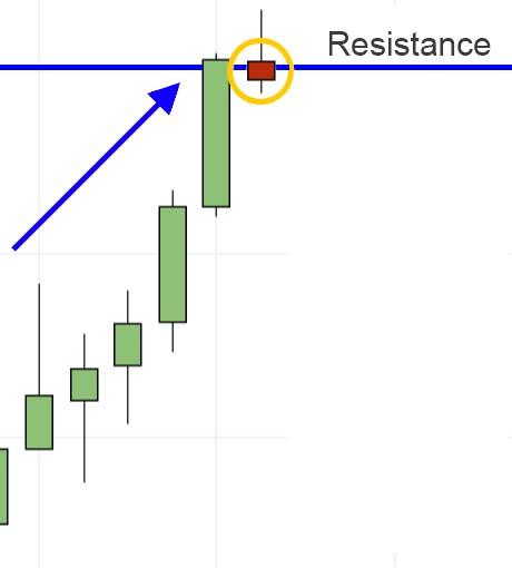 Resistance an de trend