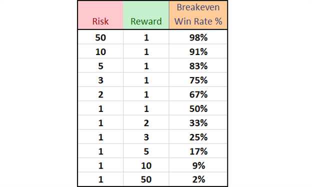 risk-reward-ratio-win-rate