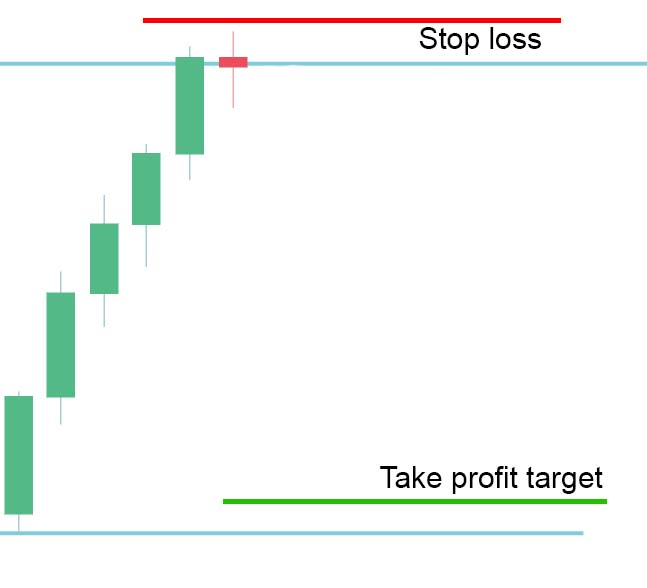 stop-loss-take-profit