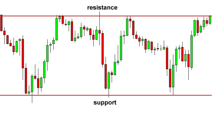 Voorbeeld support en resistance