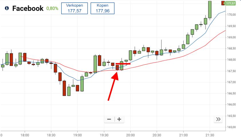 Winnende long trade met de 9/30 trading strategie