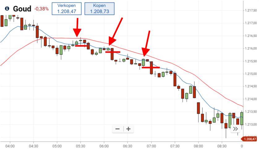 Winnende short trade met de 9/30 trading strategie