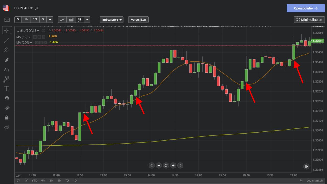 Koopsignalen simpele trading strategie