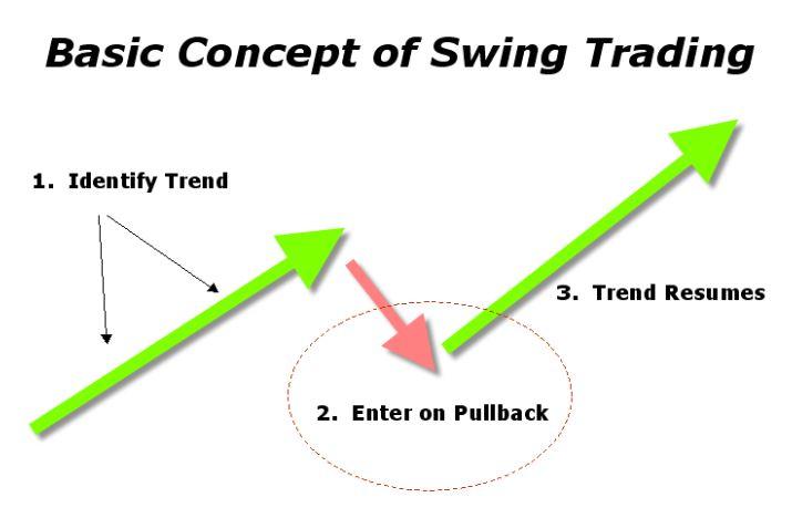 Het concept van swingtraden