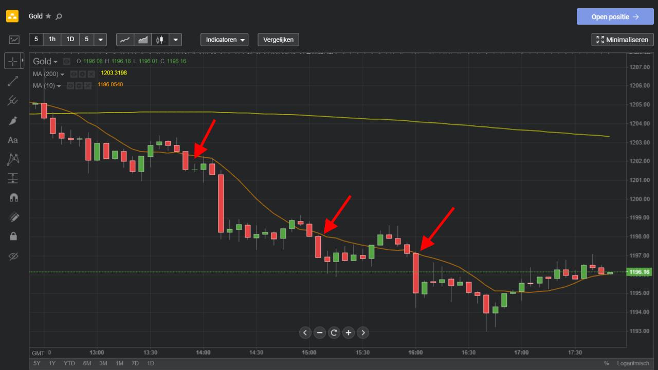 Verkoopsignalen simpele trading strategie