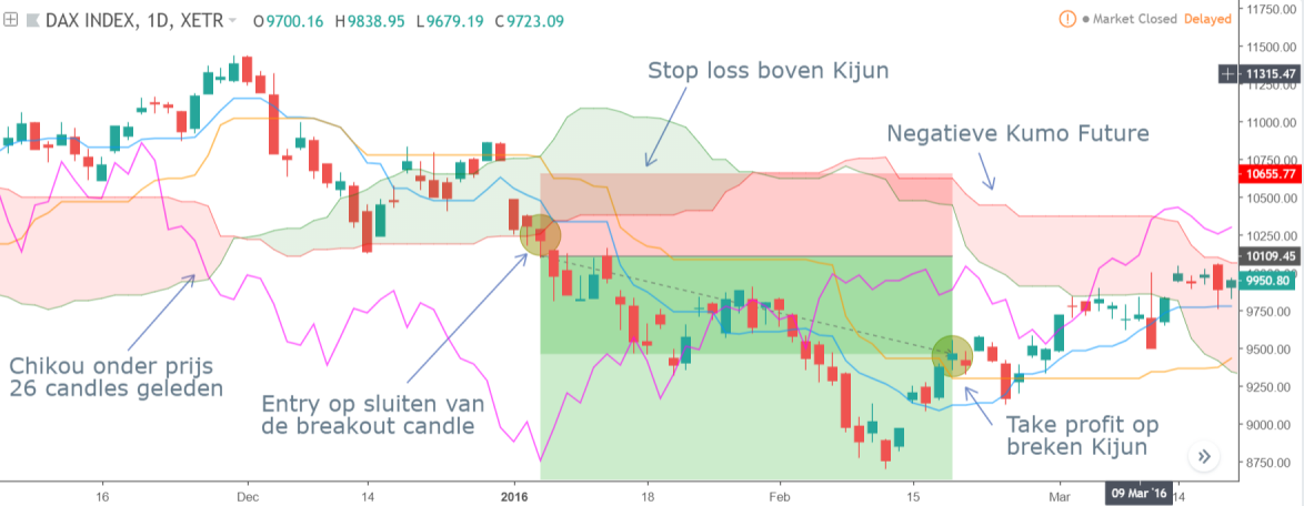 Kumo Breakout strategie: Short trade