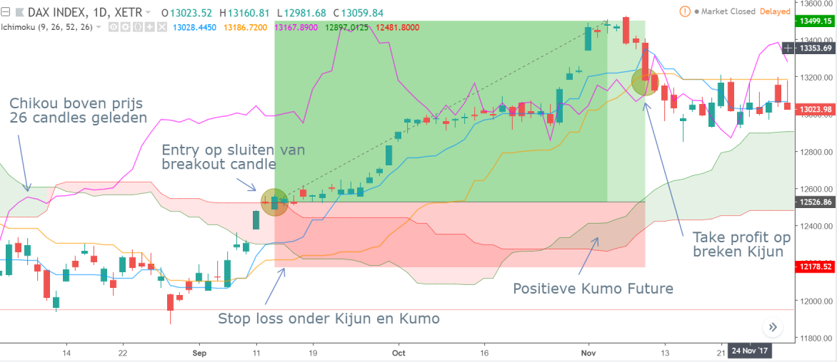 Kumo Breakout: Long trade