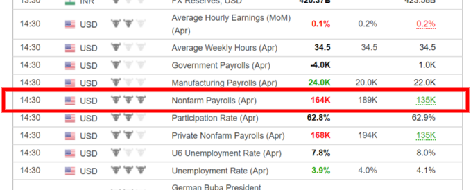 Voorbeeld van Nonfarm Payrolls cijfers