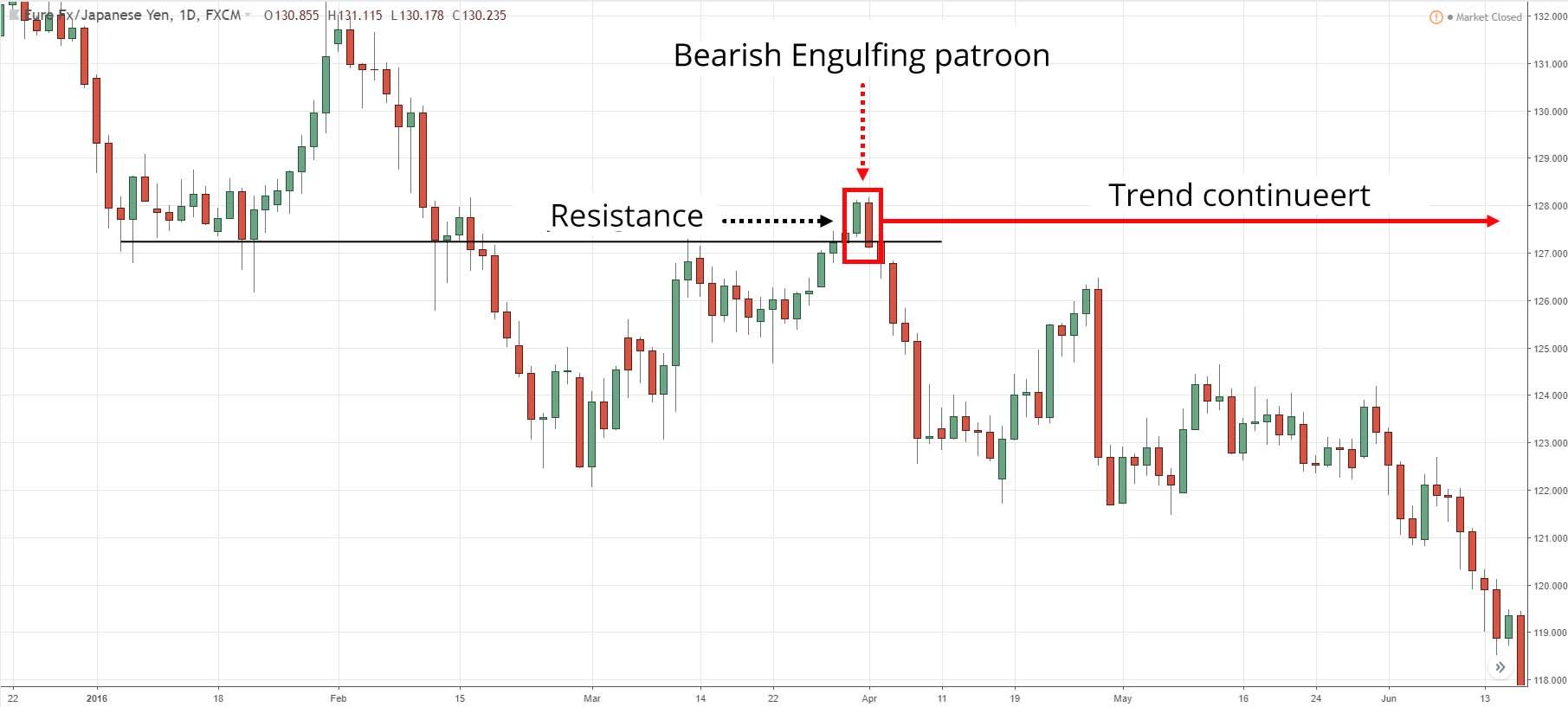 Bearish Engulfing als bevestiging van een reversal
