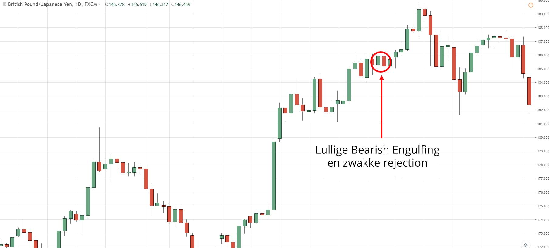 Mini Bearish Engulfing en een zwakke rejection