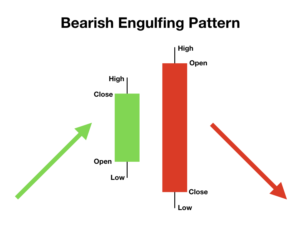 Bearish Engulfing patroon