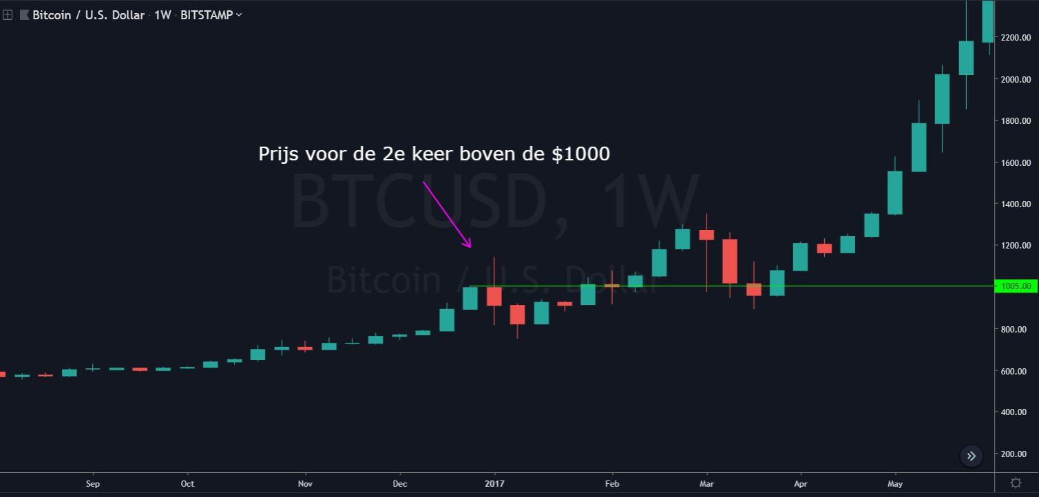 crypto trading btc boven de 1000