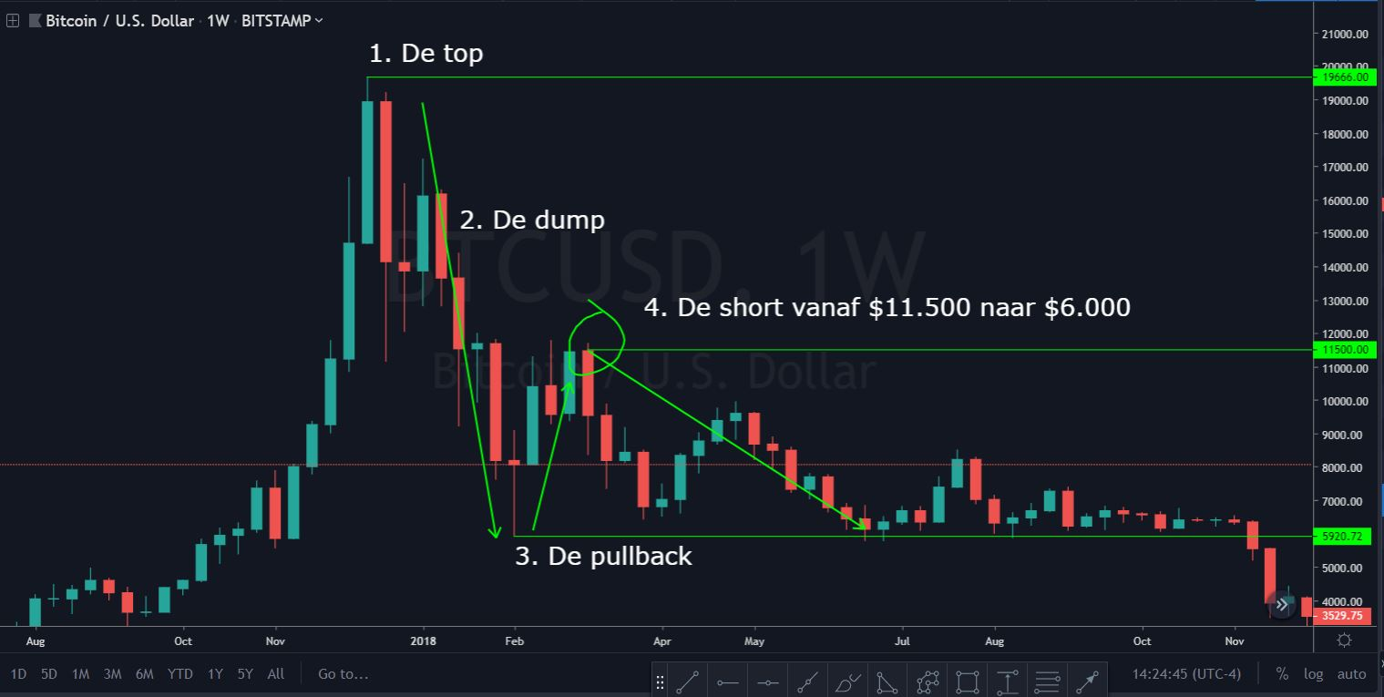 Crypto trading: mijn Bitcoin short