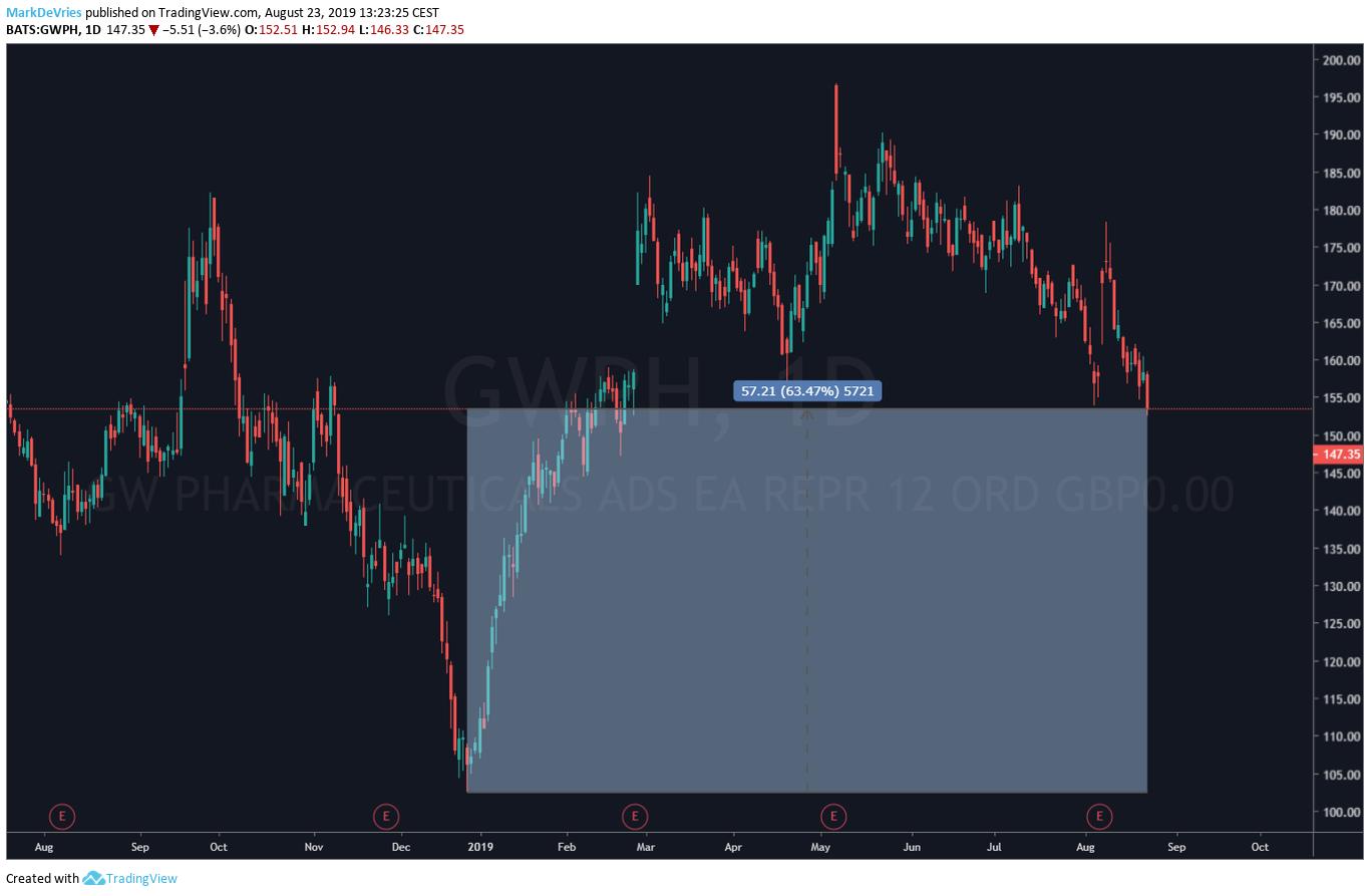 Dik rendement voor wietaandeel GW Pharmaceuticals