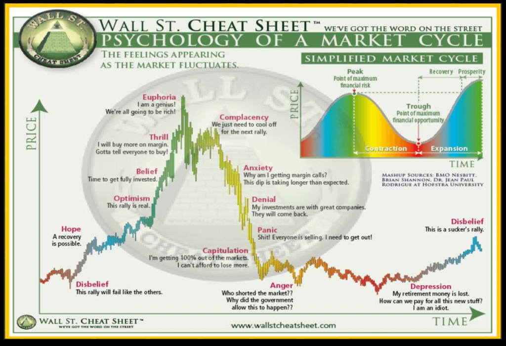 Cyclus van de marktpsychologie