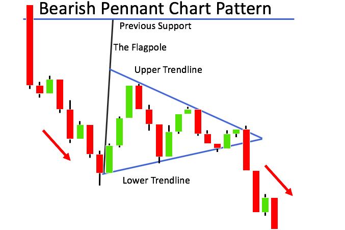 Voorbeeld Bearish Wimpel patroon