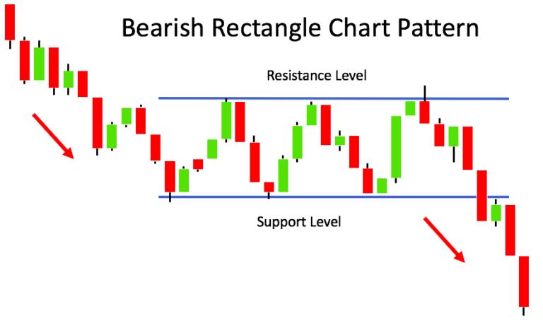 Voorbeeld Bearish Rechthoek patroon
