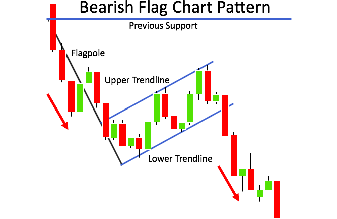 Voorbeeld van een Bear Flag