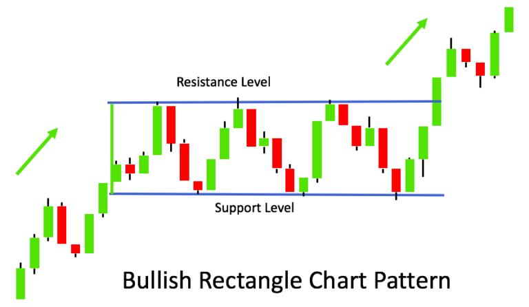 Voorbeeld Bullish Rechthoek patroon