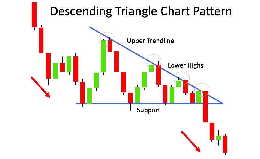 Voorbeeld Dalende Driehoek patroon