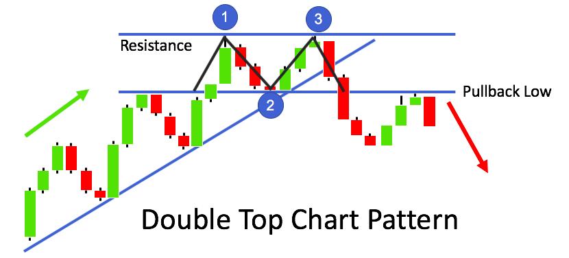 Voorbeeld van het Dubbele Top patroon
