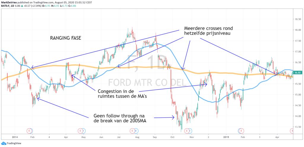 Markt beweegt zijwaarts