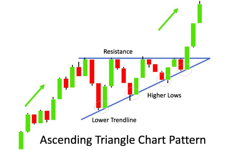 Voorbeeld Stijgende Driehoek patroon