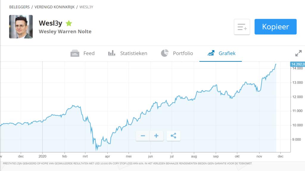 wesley-nolte-etoro-popular-investor