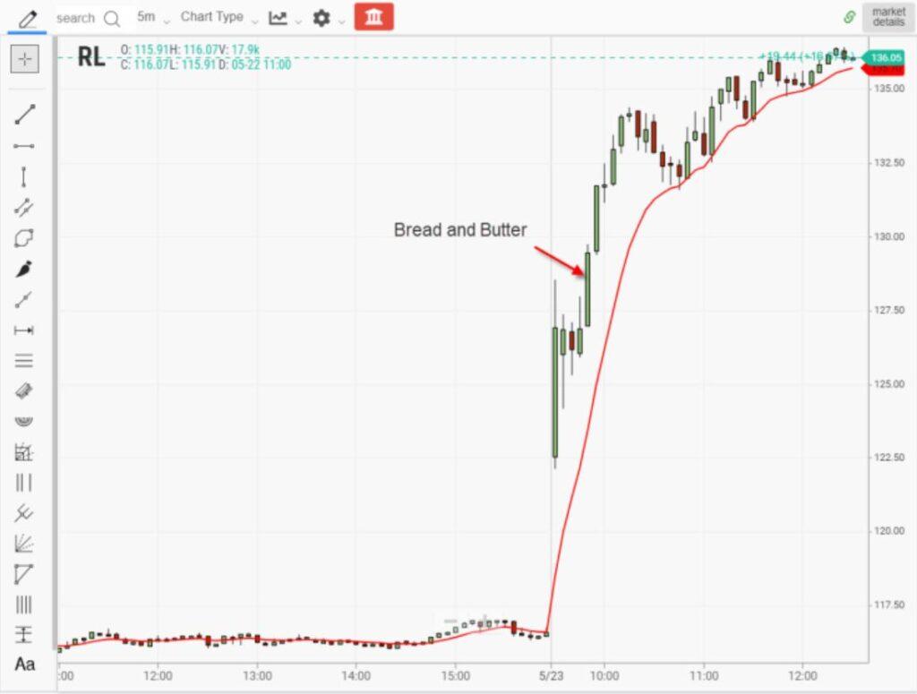 Gap trading breakout strategie