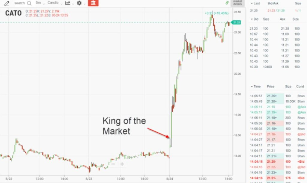 Gap trading koning!