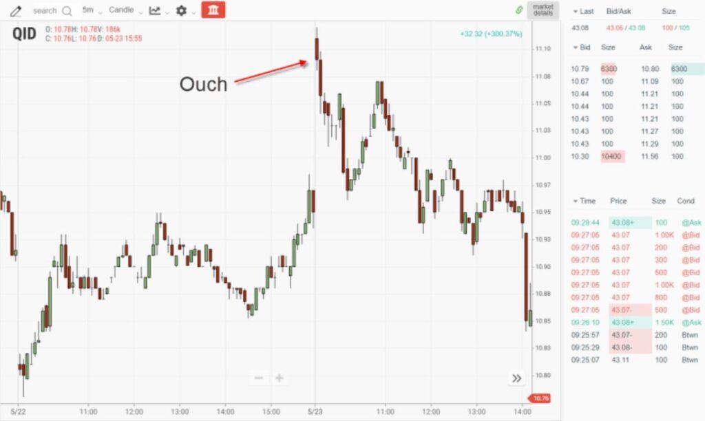 Mislukt gap trade