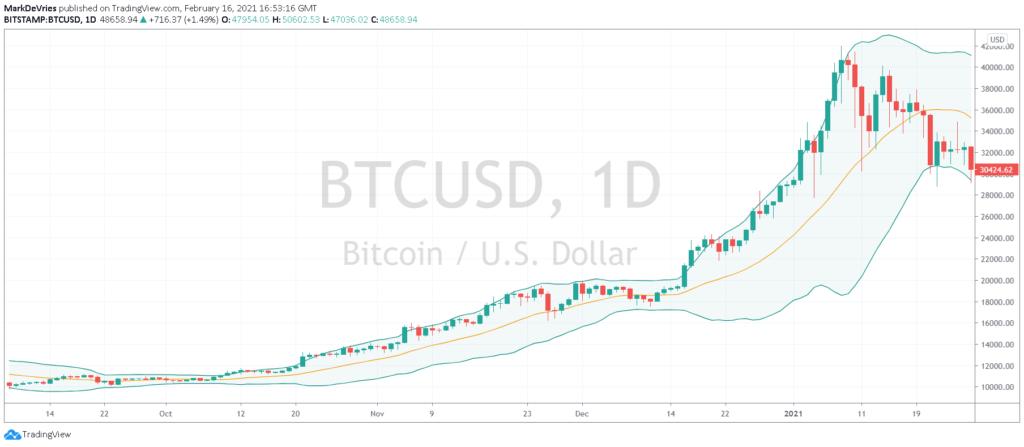 Bitcoin Bollinger Bands voorbeeld