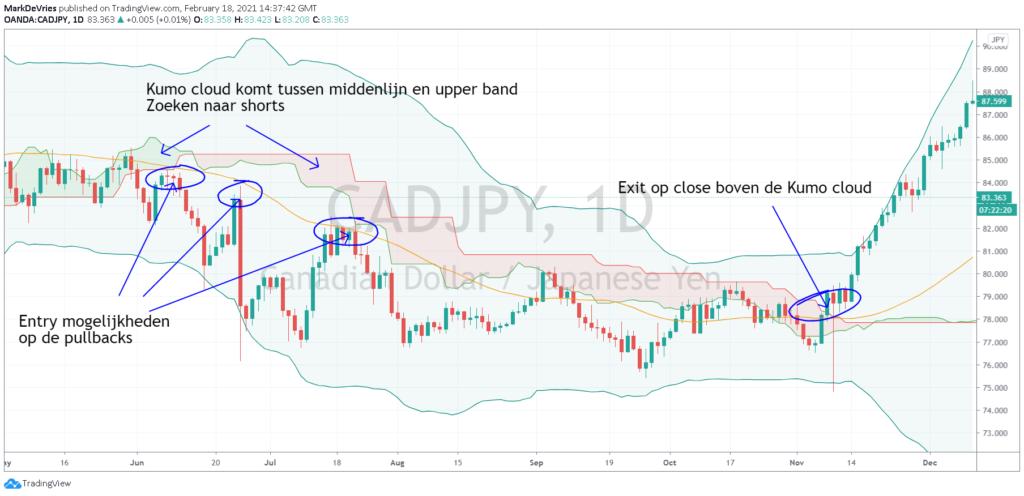 swing-trading-voorbeeld