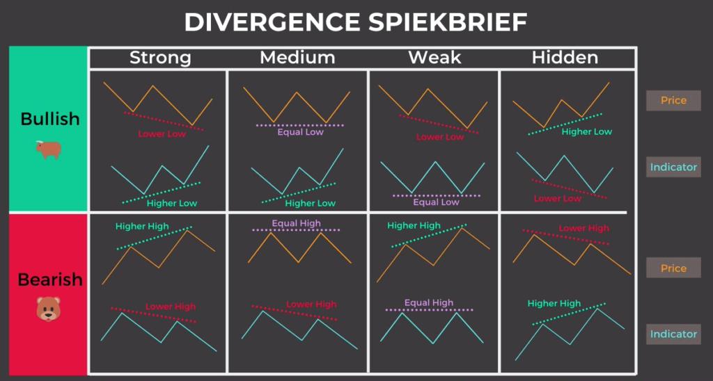 divergence-cheatsheet