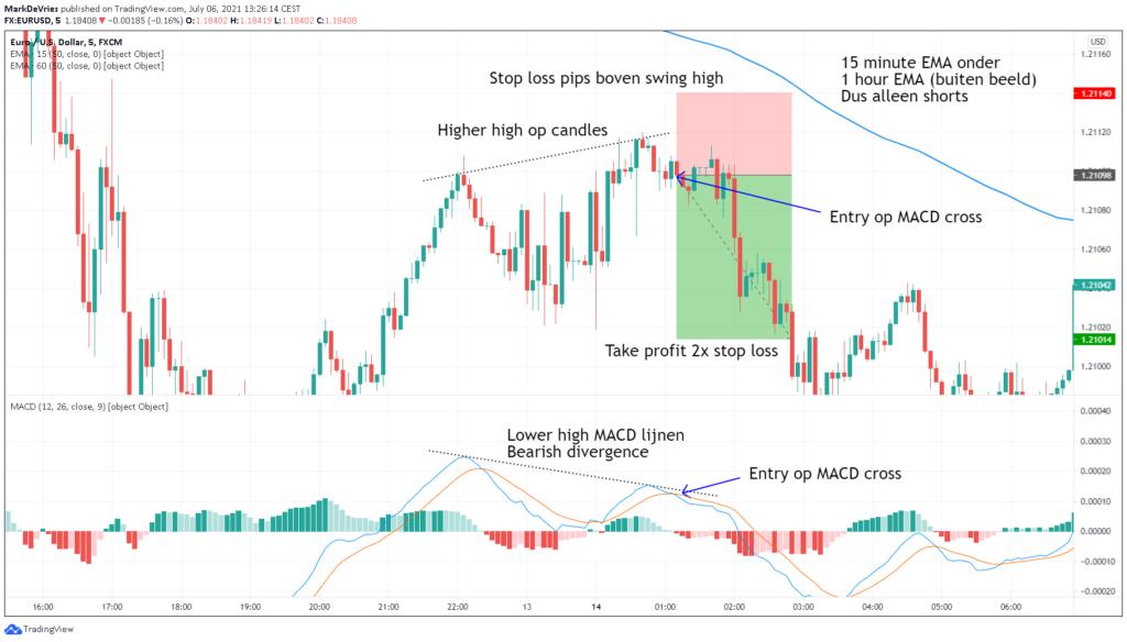 trading-voorbeeld-1-short