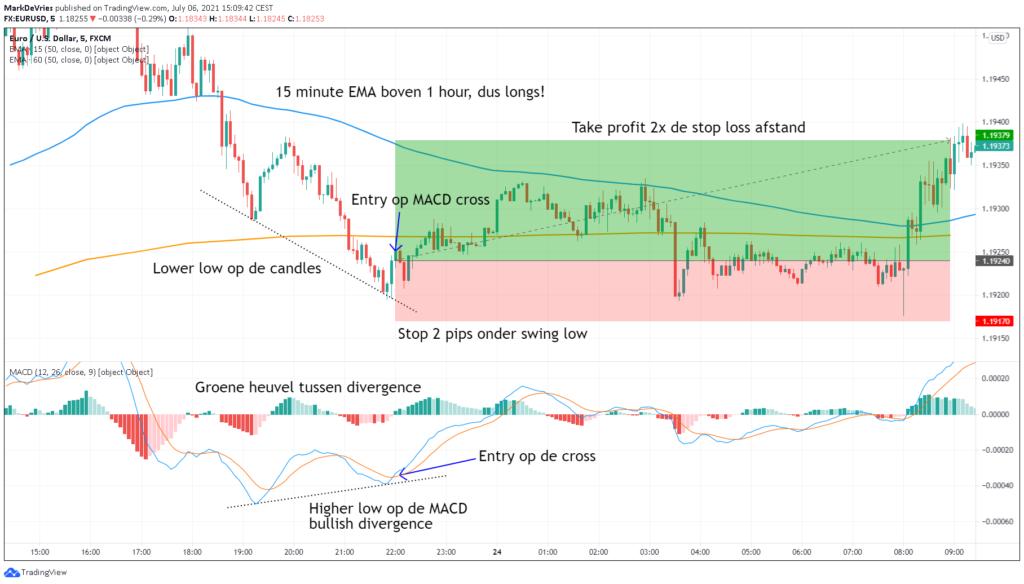 trading-voorbeeld-3-long